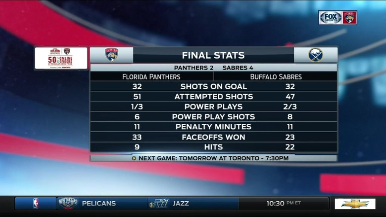 Panthers let down by defense in loss to Sabres