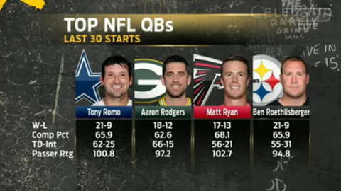 Cowherd: Romo matches up with MVPs and future Hall of Famers when healthy