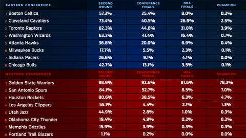 Round-by-Round Odds to Advance