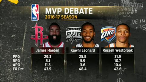 You could make a convincing statistical argument for four different players as MVP