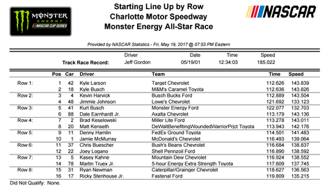 All-Star Race starting lineup