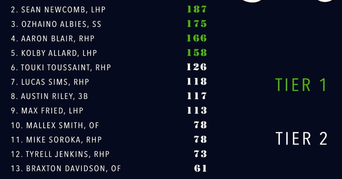 Pi-mlb-braves-prospect-composite-vol3edit.vresize.1200.630.high.0