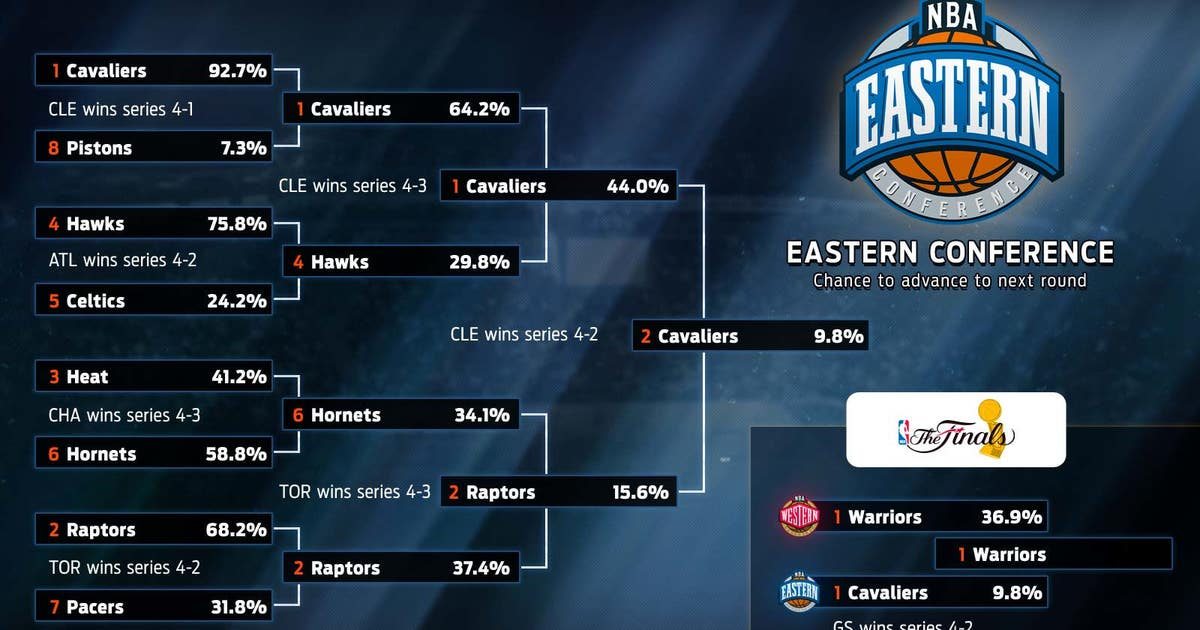 nba playoffs prediction bracket odds sports