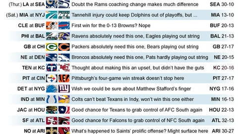 Graphic shows NFL team matchups and how they'll fare in Week 15 action; 3c x 4 inches; 146 mm x 101 mm;