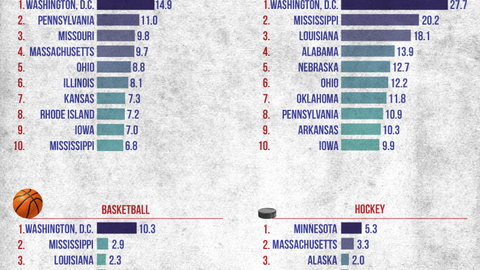 D.C. produces more football, baseball and basketball players per 100,000 people than any other territory.