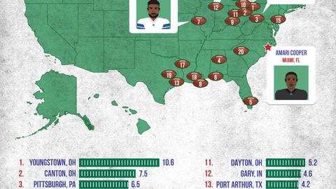 Youngstown, Ohio, produces the most professional football players of any city on average