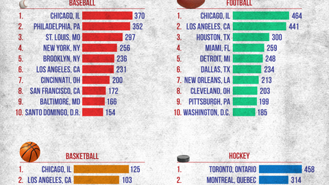In total, Chicago produces more athletes than any other city in America