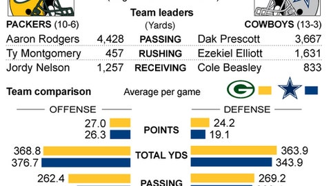 Graphic compares stats for the Green Bay Packers and Dallas Cowboys; 2c x 3 1/4 inches; 96.3 mm x 82 mm;