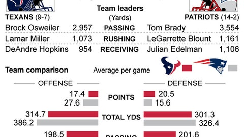 Graphic compares stats for the Houston Texans and New England Patriots; 2c x 3 1/4 inches; 96.3 mm x 82 mm;