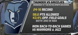 Thunder Live: OKC travels to Memphis