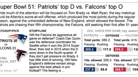 Graphic compares team stats for Patriots and Falcons and how they'll fare in Super Bowl action; 3c x 2 1/2 inches; 146 mm x 63 mm;