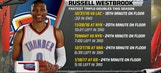Thunder Live: Historic season for Russell Westbrook