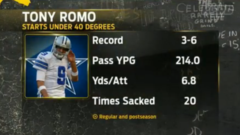 Cowherd: Romo hasn't been very good in cold weather