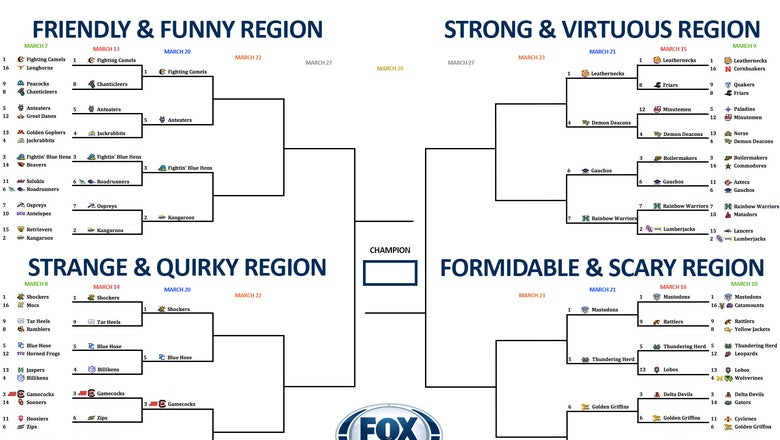 College basketball team nickname bracket: Day 2 of Sweet 16 voting