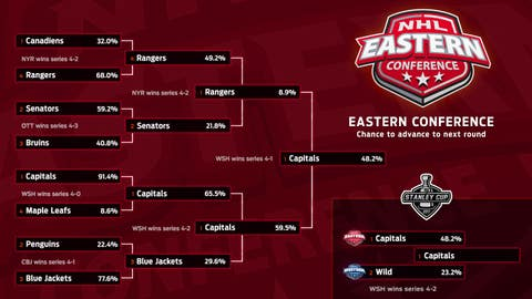 Eastern Conference Simulation Bracket