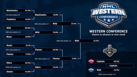 Western Conference Simulation Bracket