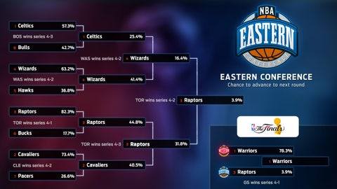 Eastern Conference: Odds to Advance