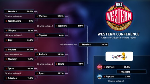 Western Conference: Odds to Advance