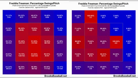 2. Freddie Freeman starts and ends his week in emphatic fashion