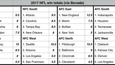 Predicted division standings