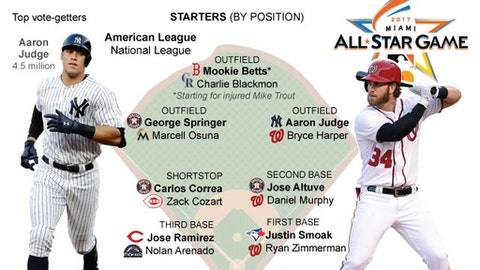 Starters by position for the 2017 MLB All-Star Game.