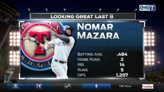 Mazara red-hot during Rangers winning streak