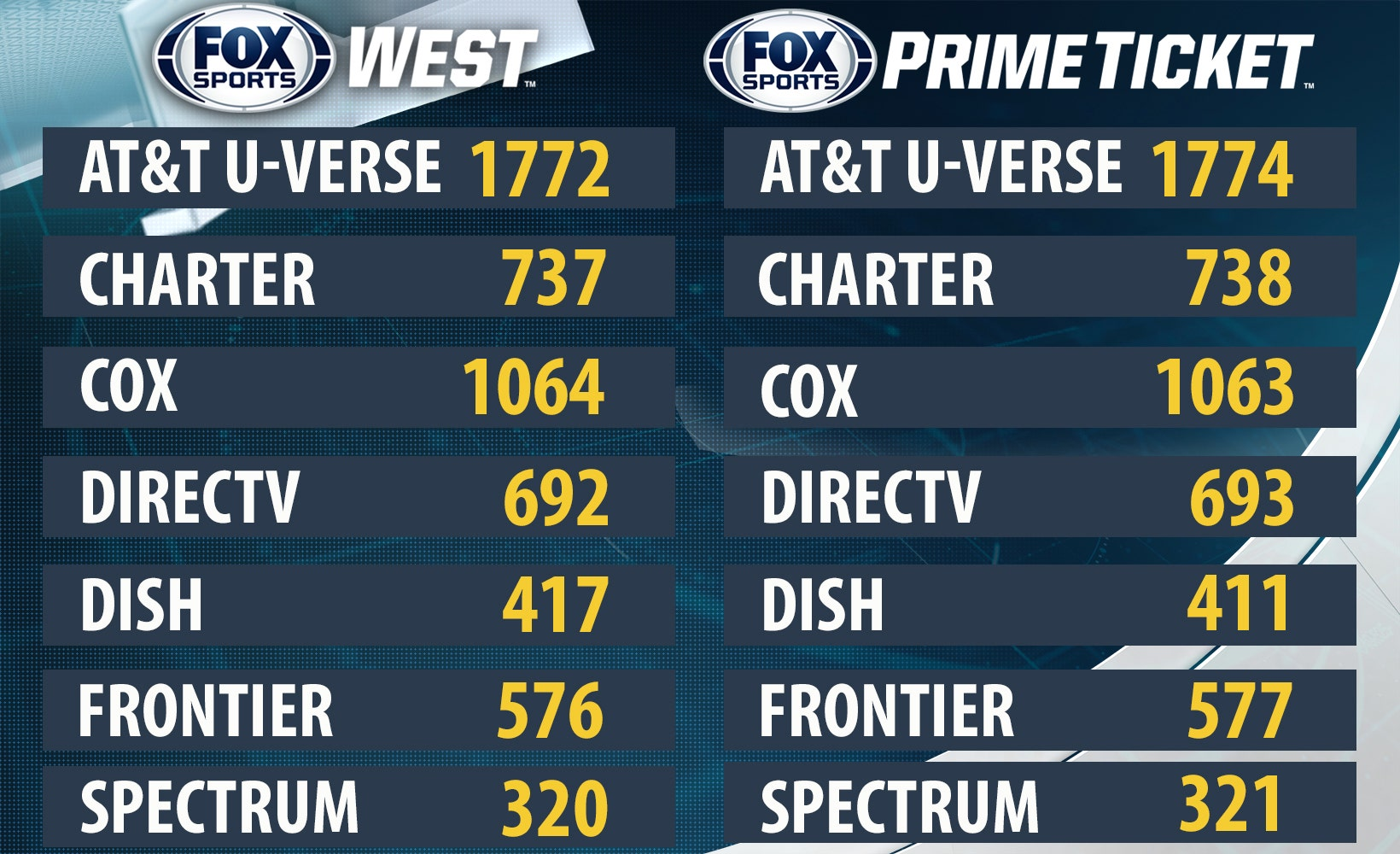 Channel listings for FOX Sports West and Prime Ticket | FOX Sports