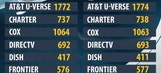 Channel listings for FOX Sports West and Prime Ticket
