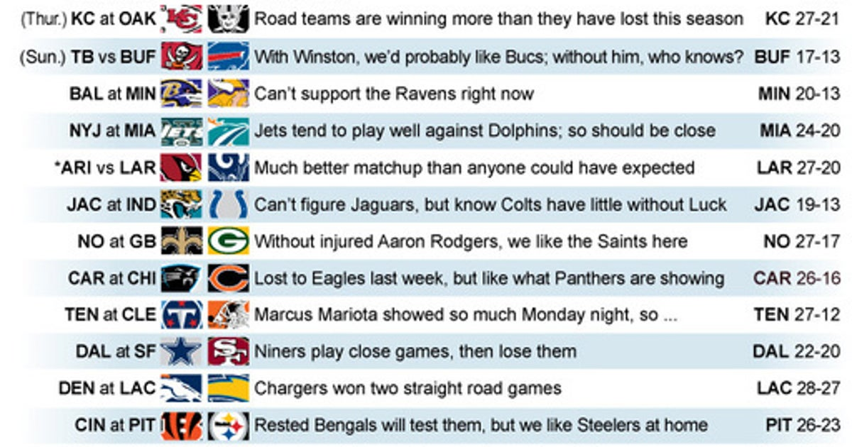 Road teams above .500, AFC West dominating KC now at Oakland
