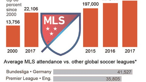Graphic shows MLS attendance in comparison to other leagues and average TV viewers