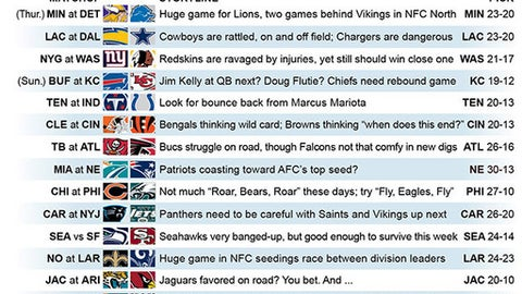Graphic shows NFL team matchups and how they'll fare in Week 12 action