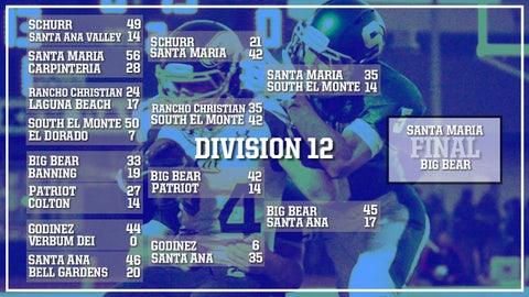 Division 12