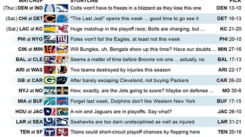 Graphic shows NFL team matchups and predicts how they'll fare in Week 15 action;