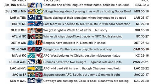 Graphic shows NFL team matchups and predicts how they'll fare in Week 16 action;