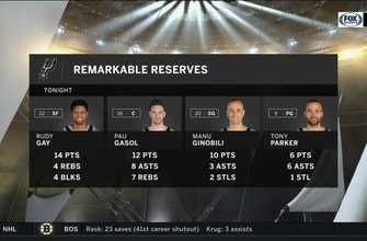 Images of Remarkable Reserves helped in win over Timberwolves | Spurs Live