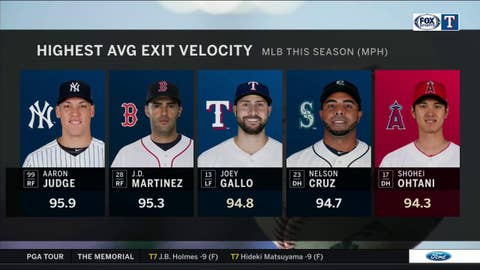Exit Velocity of Gallo, Otani up there with the best