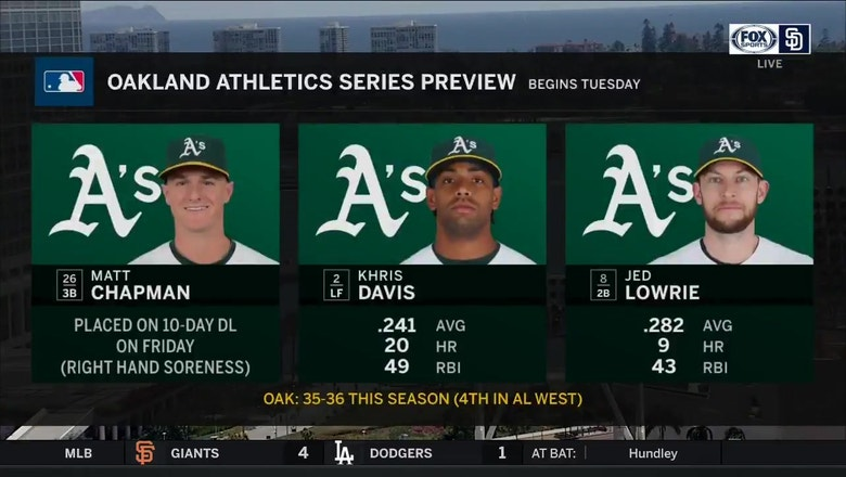 Looking ahead to the quick two-game set against the Oakland Athletics