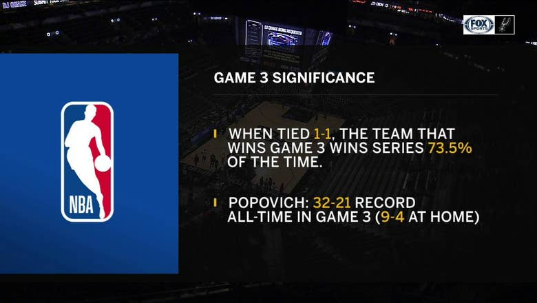 Game 3 Significance: Protecting Home Court | Spurs Live