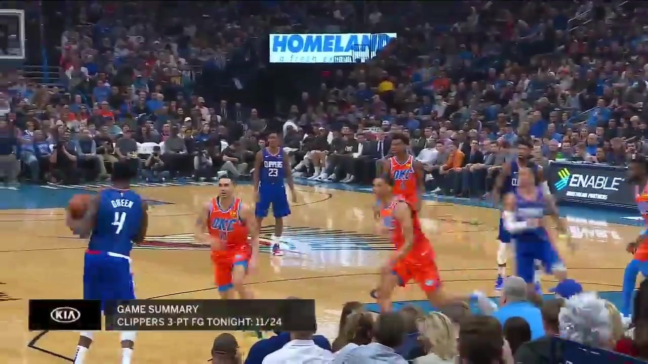 Highlights Clippers Relinquish Big 1st Half Lead Fall To Okc 118 112