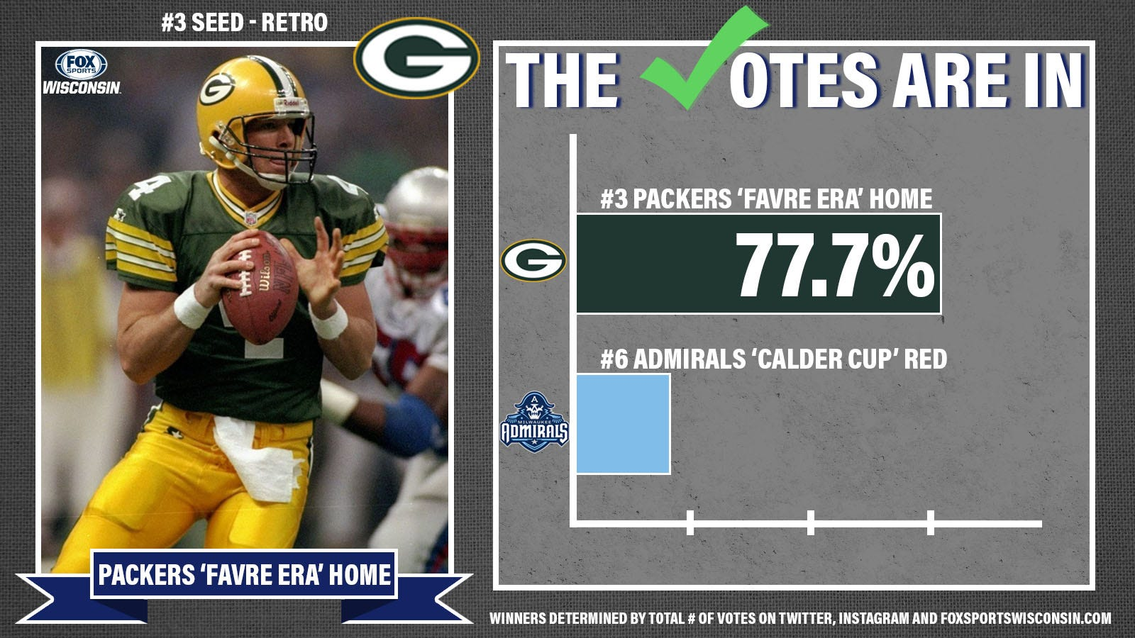 RETRO 3 vs. 6 packers favre era
