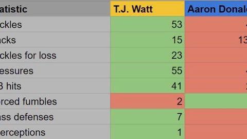 J.J. Watt, former Badgers defensive end