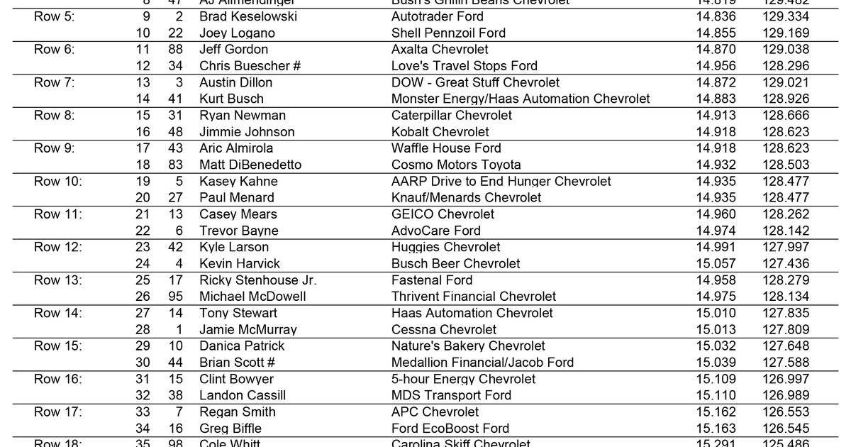 Starting Lineup For Bristol Night Race With Carl Edwards