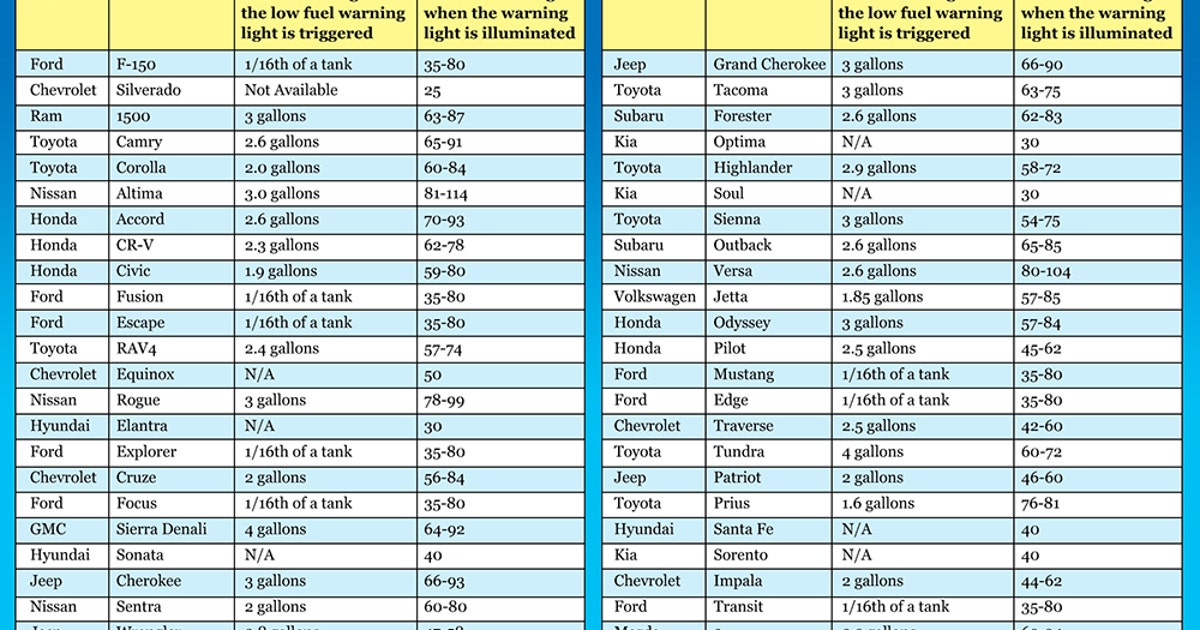 Here's how far you can drive once the fuel light comes on ...
