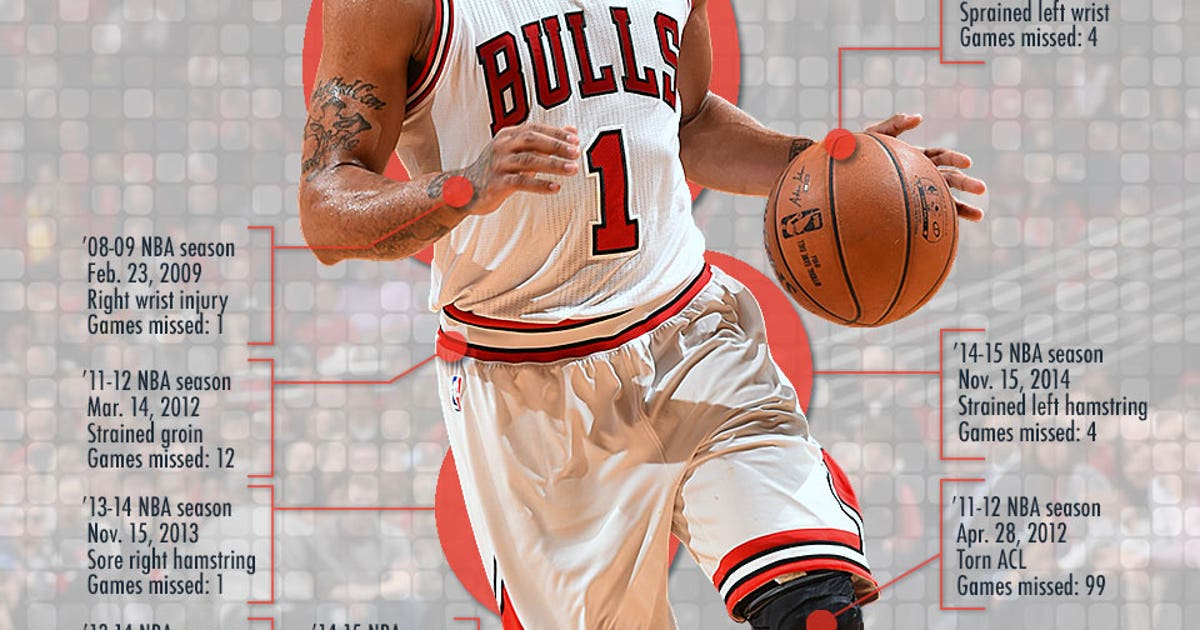2ab64469b43e This one image sums up Derrick Rose s entire injury history