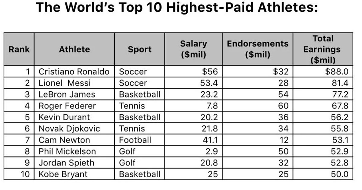 Forbes unveils the top 10 richest athletes in the world for