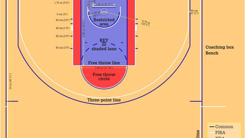The dimensions of the court are different