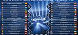 Champions League: Results of the group stage draw