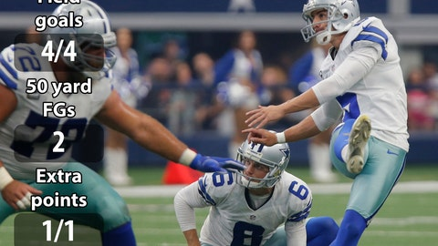 Kickers: Dan Bailey