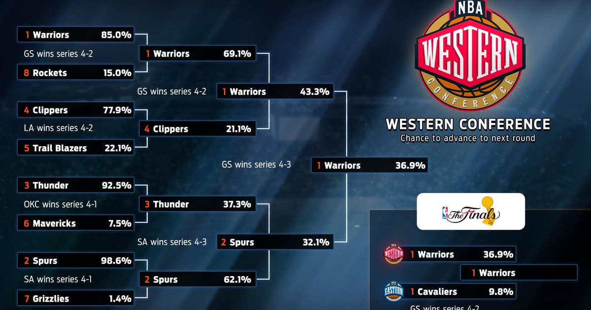 2016 NBA Playoff predictions: championship odds for every team | FOX Sports