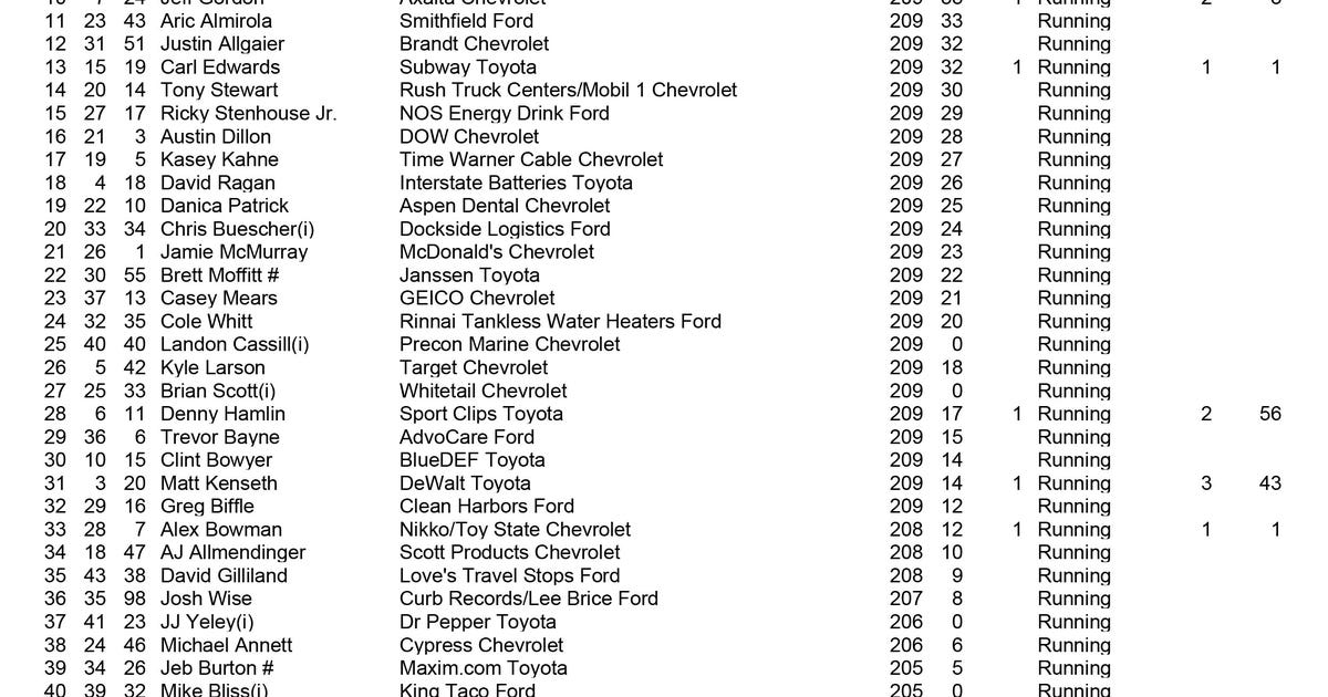 Sprint Cup Series Race Results Auto Club 400 At Auto Club
